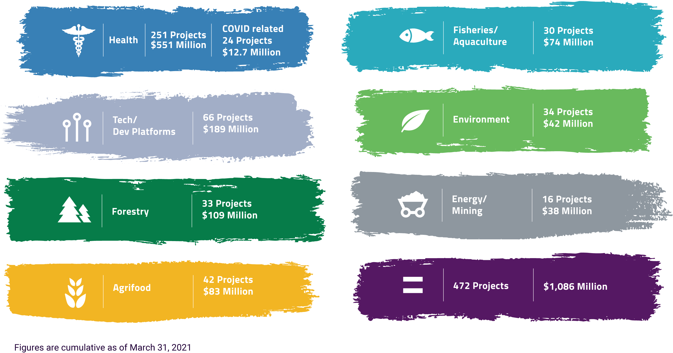 Genome BC Projects and Funding